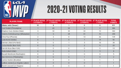 2020-21 Kia NBA Most Valuable Player Award Voting Results_page-0001.jpeg