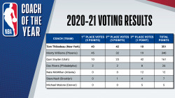 NBA Coach of the Year -2021 Voting Results.jpg